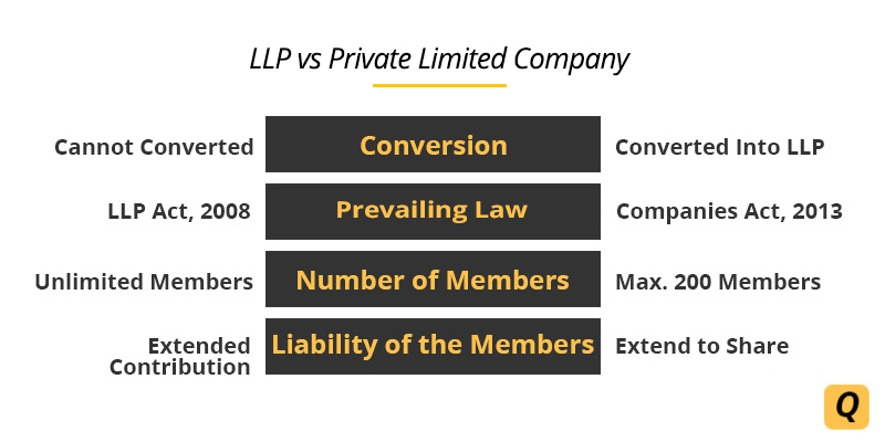DIFFERENCE BETWEEN LIMITED LIABILITY PARTNERSHIP (LLP) AND PRIVATE LIMITED COMPANY